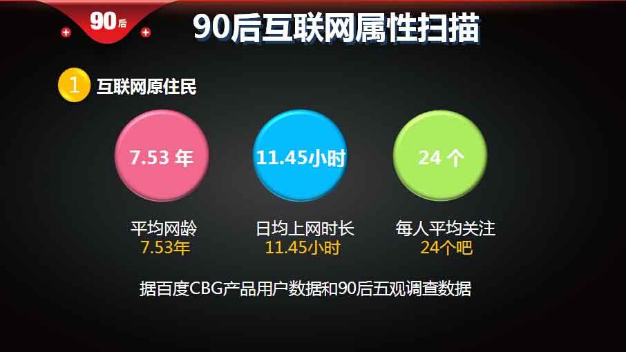 """014年中国:百度90后洞察报告(完整版)"""""""